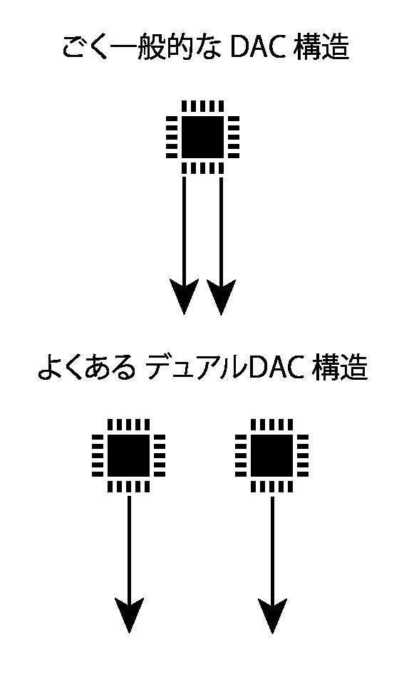 Normal DAC